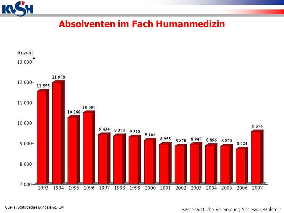 Kassenärztliche Vereinigung Schleswig-Holstein Absolventen im Fach Humanmedizin Quelle: Statistisches Bundesamt, KBV