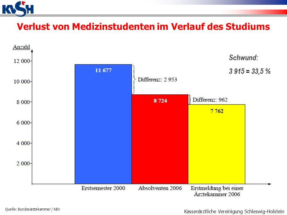Kassenärztliche Vereinigung Schleswig-Holstein Verlust von Medizinstudenten im Verlauf des Studiums Quelle: Bundesärztekammer / KBV