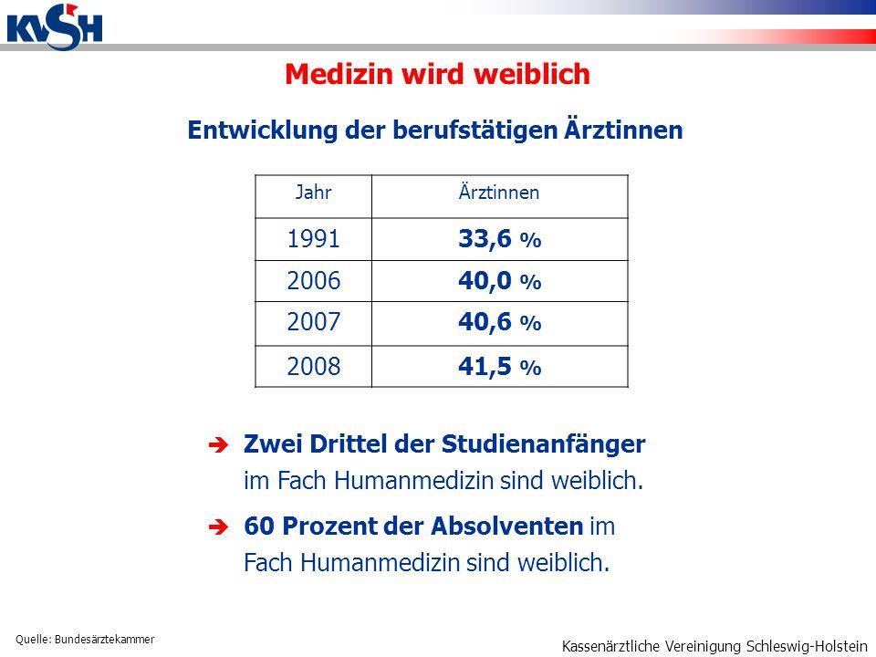 Kassenärztliche Vereinigung Schleswig-Holstein Entwicklung der berufstätigen Ärztinnen JahrÄrztinnen 199133,6 % 200640,0 % 200740,6 % 200841,5 % Medizin wird weiblich Quelle: Bundesärztekammer Zwei Drittel der Studienanfänger im Fach Humanmedizin sind weiblich.
