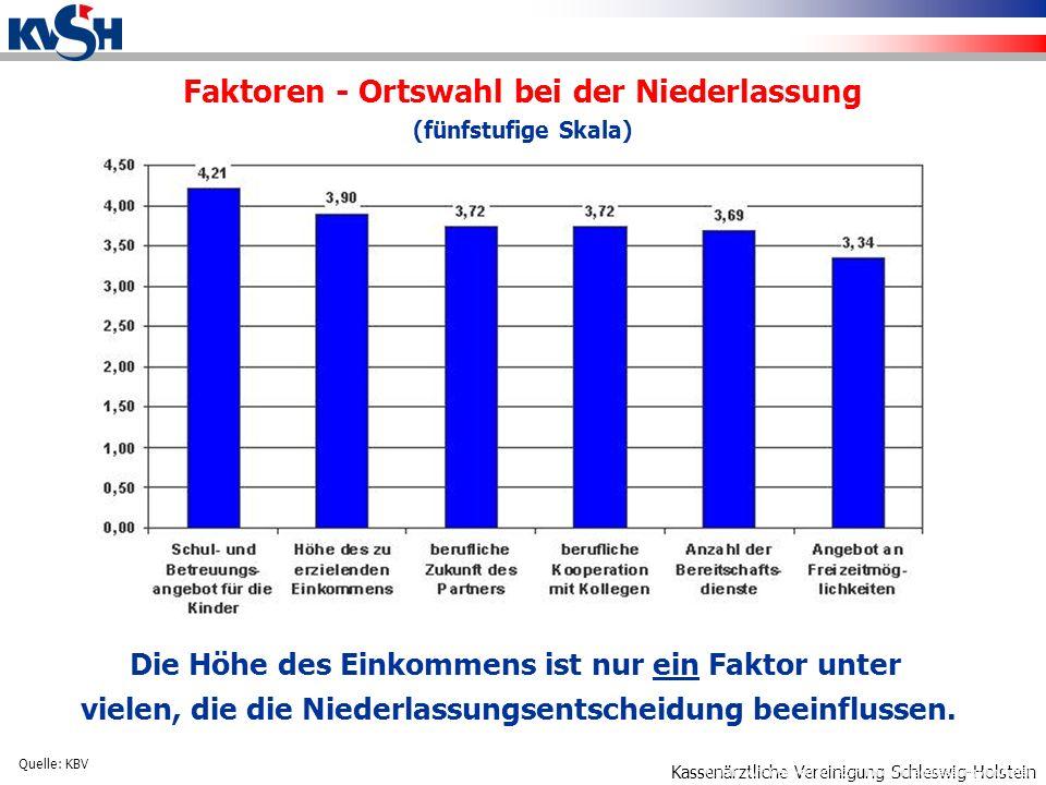 Kassenärztliche Vereinigung Schleswig-Holstein Faktoren - Ortswahl bei der Niederlassung (fünfstufige Skala) Quelle: Analyse von Anreizen für die Niederlassung von Ärzten Die Höhe des Einkommens ist nur ein Faktor unter vielen, die die Niederlassungsentscheidung beeinflussen.