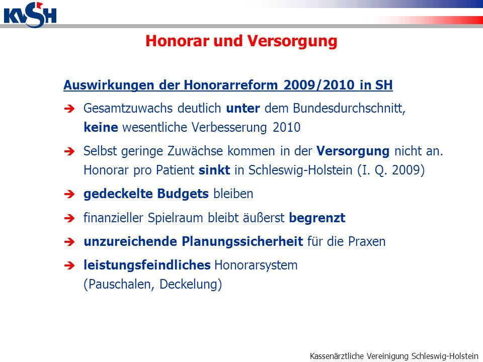 Kassenärztliche Vereinigung Schleswig-Holstein Honorar und Versorgung Auswirkungen der Honorarreform 2009/2010 in SH Gesamtzuwachs deutlich unter dem Bundesdurchschnitt, keine wesentliche Verbesserung 2010 Selbst geringe Zuwächse kommen in der Versorgung nicht an.