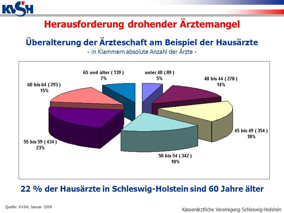 Kassenärztliche Vereinigung Schleswig-Holstein Arztzahlprognose Schleswig-Holstein Hausärzte, Gynäkologen, Augenärzte - Annahme: ohne Nachbesetzung, Ruhestand mit 62 - 200920122015 Hausärzte1.9271.3541.076 Gynäkologen332239197 Augenärzte175129115 Quelle: KVSH, Januar 2009 Herausforderung drohender Ärztemangel