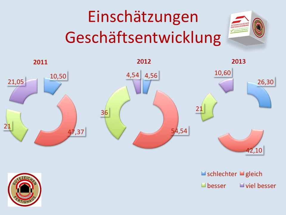 Einschätzungen Geschäftsentwicklung 20122013
