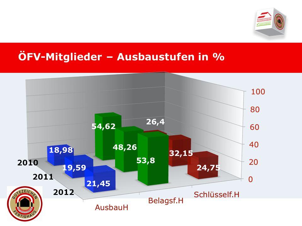 ÖFV-Mitglieder – Ausbaustufen in % 2010 2011 2012