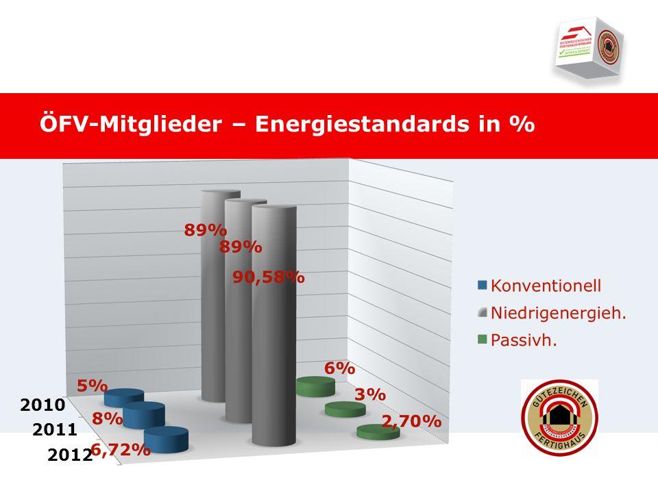 ÖFV-Mitglieder – Energiestandards in % 2010 2011 2012