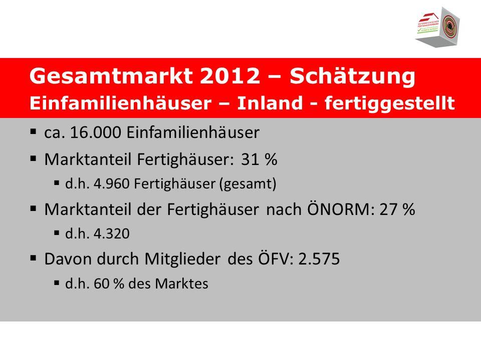 Gesamtmarkt 2012 – Schätzung Einfamilienhäuser – Inland - fertiggestellt ca.