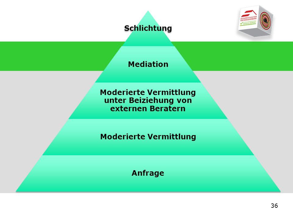 36 Schlichtung Mediation Moderierte Vermittlung unter Beiziehung von externen Beratern Moderierte Vermittlung Anfrage