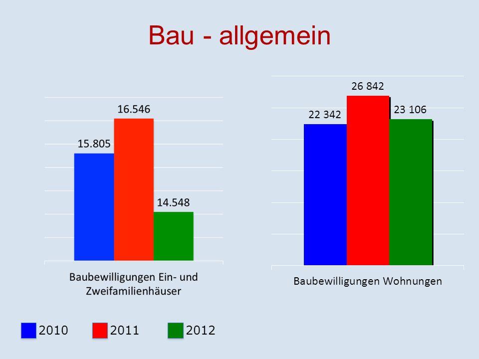 Bau - allgemein 2010 20112012