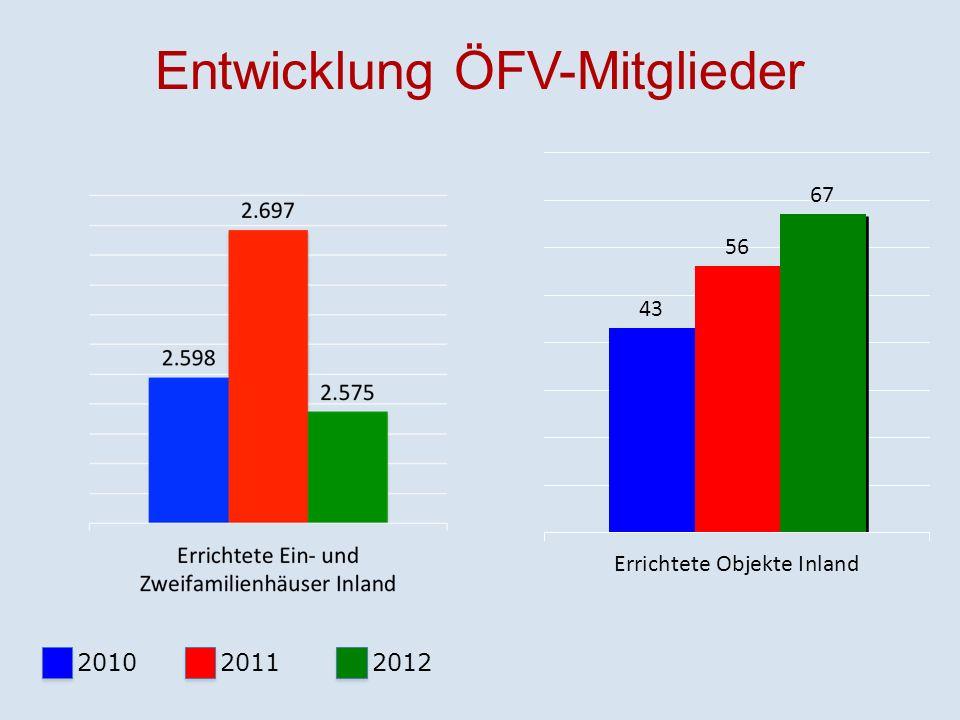 Entwicklung Lehrlinge – Mitglieder ÖFV Plus von 8%