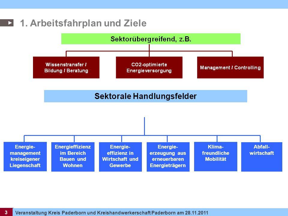 3 Veranstaltung Kreis Paderborn und Kreishandwerkerschaft Paderborn am 28.11.2011 3 1. Arbeitsfahrplan und Ziele Sektorale Handlungsfelder Energieffiz