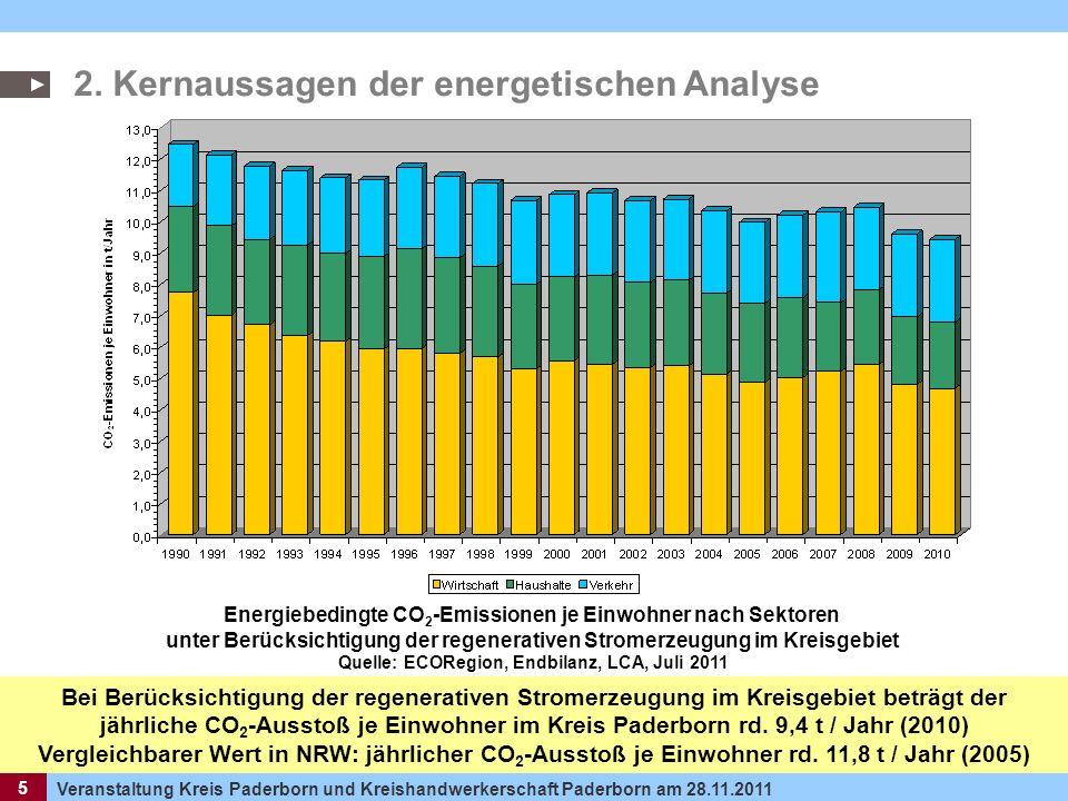 5 Veranstaltung Kreis Paderborn und Kreishandwerkerschaft Paderborn am 28.11.2011 5 2. Kernaussagen der energetischen Analyse Energiebedingte CO 2 -Em