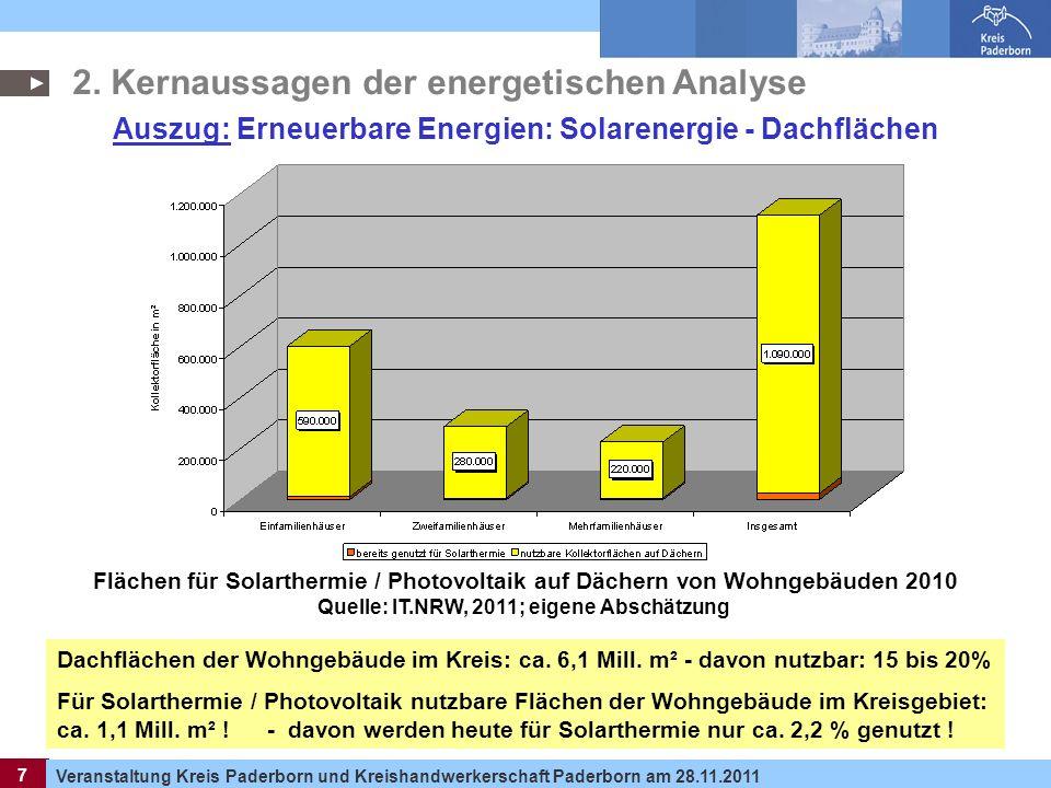 7 Veranstaltung Kreis Paderborn und Kreishandwerkerschaft Paderborn am 28.11.2011 7 Auszug: Erneuerbare Energien: Solarenergie - Dachflächen Dachfläch