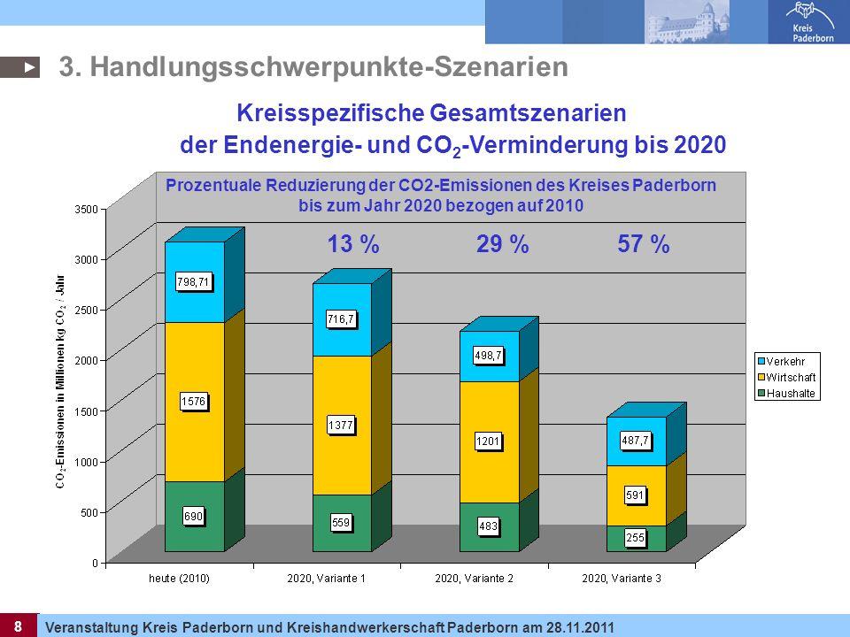 8 Veranstaltung Kreis Paderborn und Kreishandwerkerschaft Paderborn am 28.11.2011 8 Kreisspezifische Gesamtszenarien der Endenergie- und CO 2 -Vermind