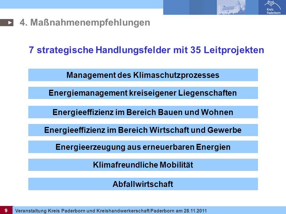 9 Veranstaltung Kreis Paderborn und Kreishandwerkerschaft Paderborn am 28.11.2011 9 4. Maßnahmenempfehlungen Management des Klimaschutzprozesses Energ