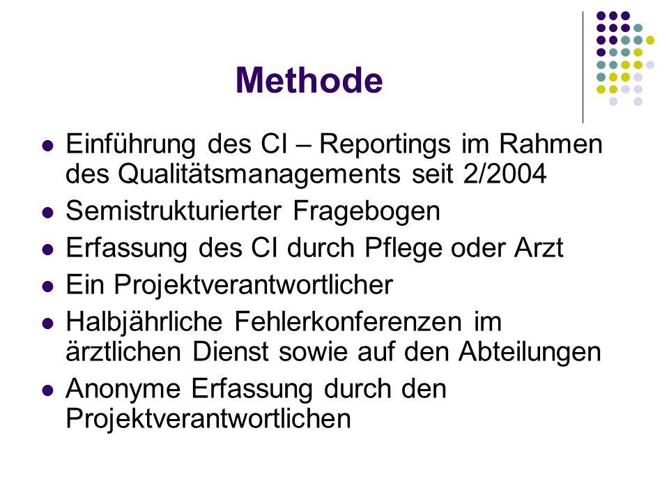 Methode Einführung des CI – Reportings im Rahmen des Qualitätsmanagements seit 2/2004 Semistrukturierter Fragebogen Erfassung des CI durch Pflege oder