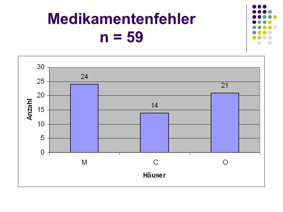 Medikamentenfehler n = 59