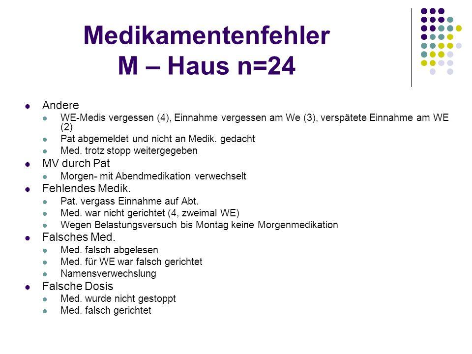 Medikamentenfehler M – Haus n=24 Andere WE-Medis vergessen (4), Einnahme vergessen am We (3), verspätete Einnahme am WE (2) Pat abgemeldet und nicht a