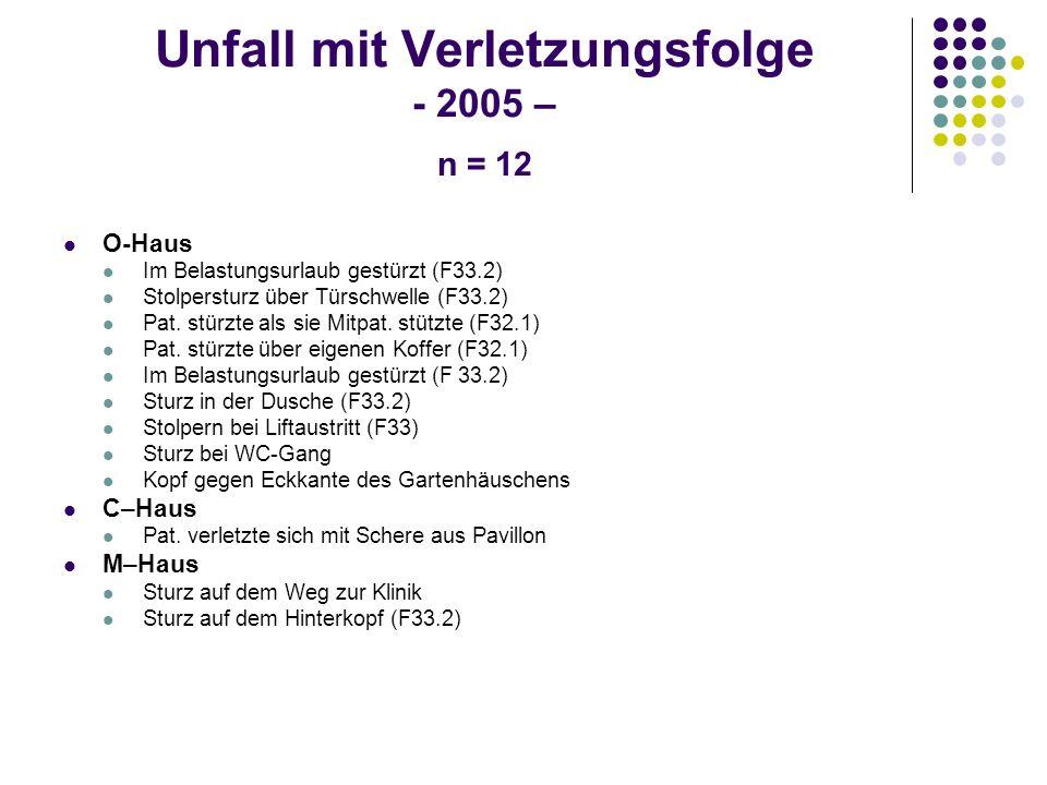 Unfall mit Verletzungsfolge - 2005 – n = 12 O-Haus Im Belastungsurlaub gestürzt (F33.2) Stolpersturz über Türschwelle (F33.2) Pat. stürzte als sie Mit