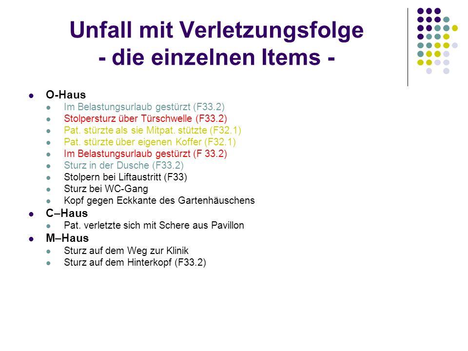 Unfall mit Verletzungsfolge - die einzelnen Items - O-Haus Im Belastungsurlaub gestürzt (F33.2) Stolpersturz über Türschwelle (F33.2) Pat. stürzte als