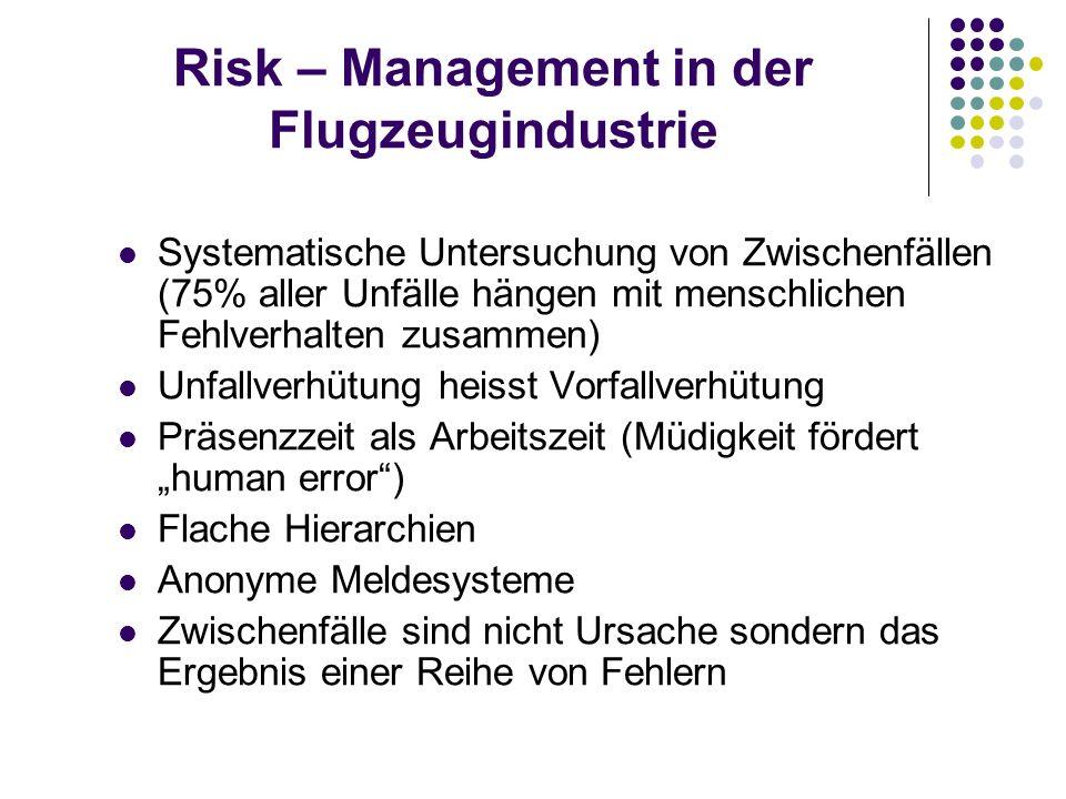 Risk – Management in der Flugzeugindustrie Systematische Untersuchung von Zwischenfällen (75% aller Unfälle hängen mit menschlichen Fehlverhalten zusa