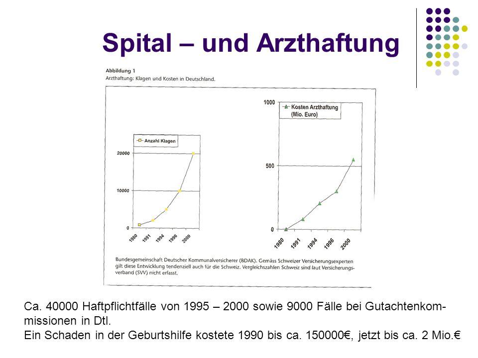 Spital – und Arzthaftung Ca. 40000 Haftpflichtfälle von 1995 – 2000 sowie 9000 Fälle bei Gutachtenkom- missionen in Dtl. Ein Schaden in der Geburtshil