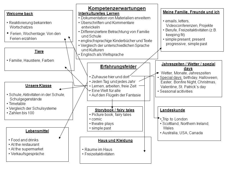 Kompetenzerwartungen Interkulturelles Lernen Dokumentation von Materialien erweitern Überschriften und Kommentare entwickeln Differenziertere Betracht