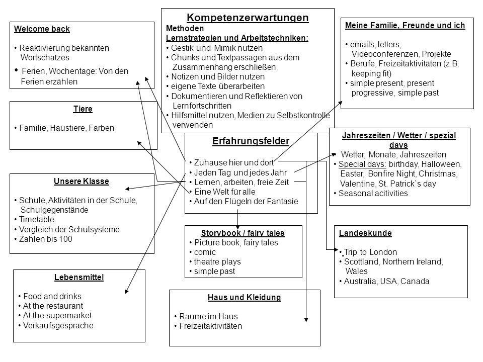 Kompetenzerwartungen Methoden Lernstrategien und Arbeitstechniken: Gestik und Mimik nutzen Chunks und Textpassagen aus dem Zusammenhang erschließen No