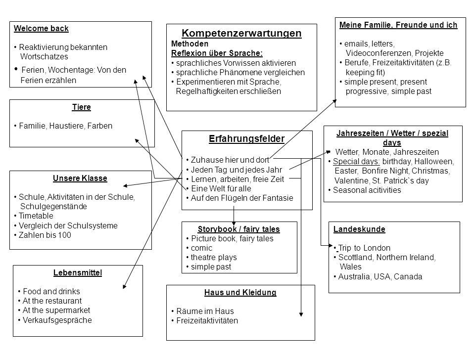 Kompetenzerwartungen Methoden Reflexion über Sprache: sprachliches Vorwissen aktivieren sprachliche Phänomene vergleichen Experimentieren mit Sprache,