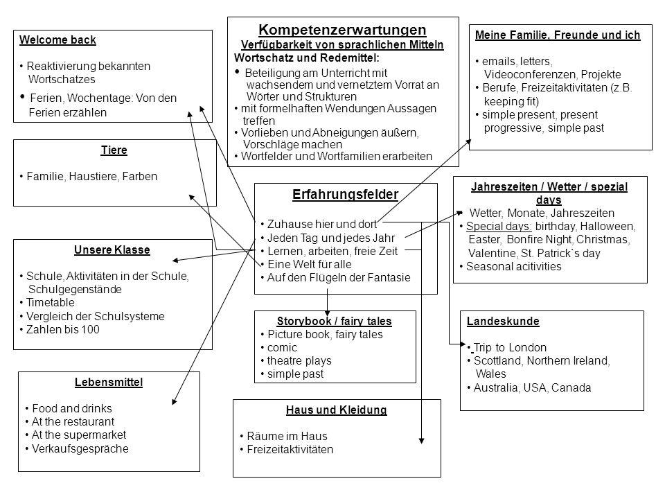 Kompetenzerwartungen Verfügbarkeit von sprachlichen Mitteln Wortschatz und Redemittel: Beteiligung am Unterricht mit wachsendem und vernetztem Vorrat