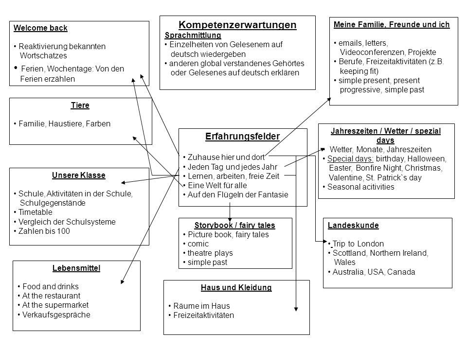 Kompetenzerwartungen Sprachmittlung Einzelheiten von Gelesenem auf deutsch wiedergeben anderen global verstandenes Gehörtes oder Gelesenes auf deutsch