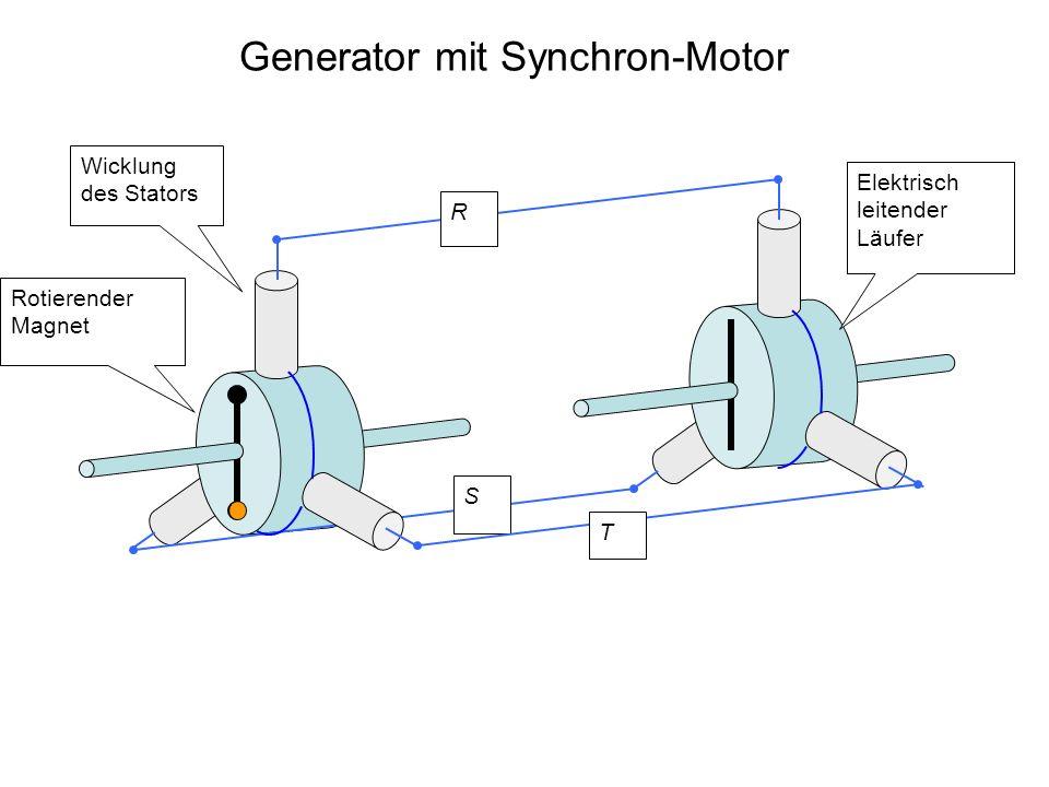 Generator mit Synchron-Motor Wicklung des Stators Rotierender Magnet R S Elektrisch leitender Läufer T