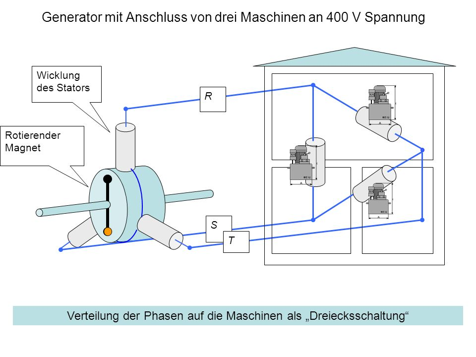 Generator mit Anschluss von drei Maschinen an 400 V Spannung Wicklung des Stators Rotierender Magnet R S T Verteilung der Phasen auf die Maschinen als