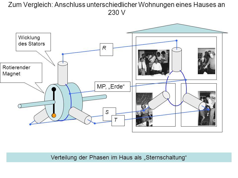 Zum Vergleich: Anschluss unterschiedlicher Wohnungen eines Hauses an 230 V Wicklung des Stators Rotierender Magnet R S T Verteilung der Phasen im Haus