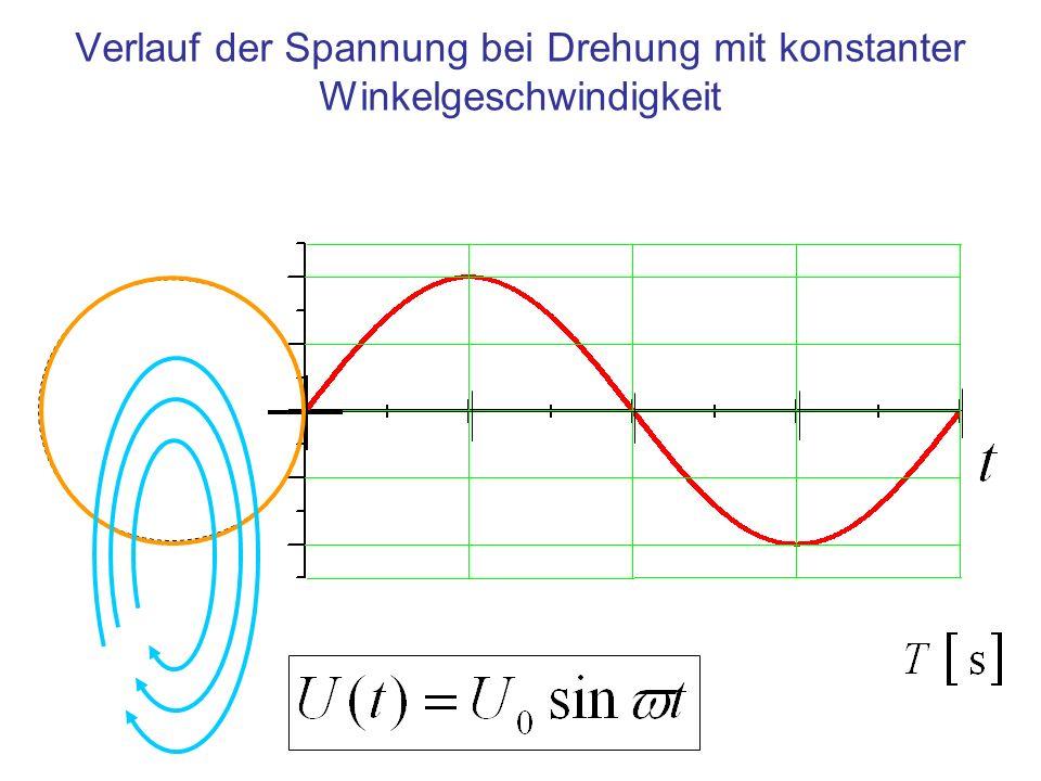 Verlauf der Spannung bei Drehung mit konstanter Winkelgeschwindigkeit
