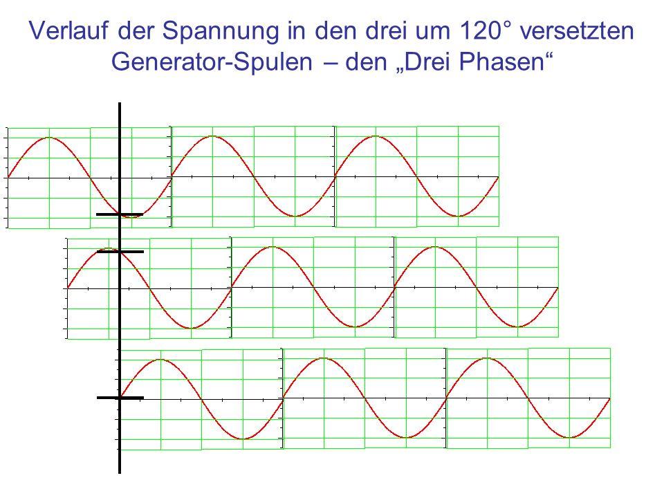 Verlauf der Spannung in den drei um 120° versetzten Generator-Spulen – den Drei Phasen