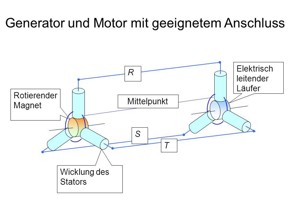 Generator und Motor mit geeignetem Anschluss Wicklung des Stators Rotierender Magnet R S Elektrisch leitender Läufer T Mittelpunkt