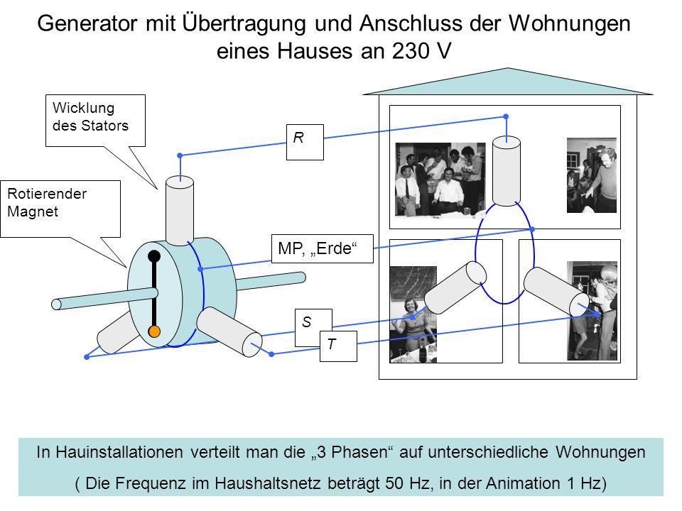 Generator mit Übertragung und Anschluss der Wohnungen eines Hauses an 230 V Wicklung des Stators Rotierender Magnet R S T In Hauinstallationen verteil