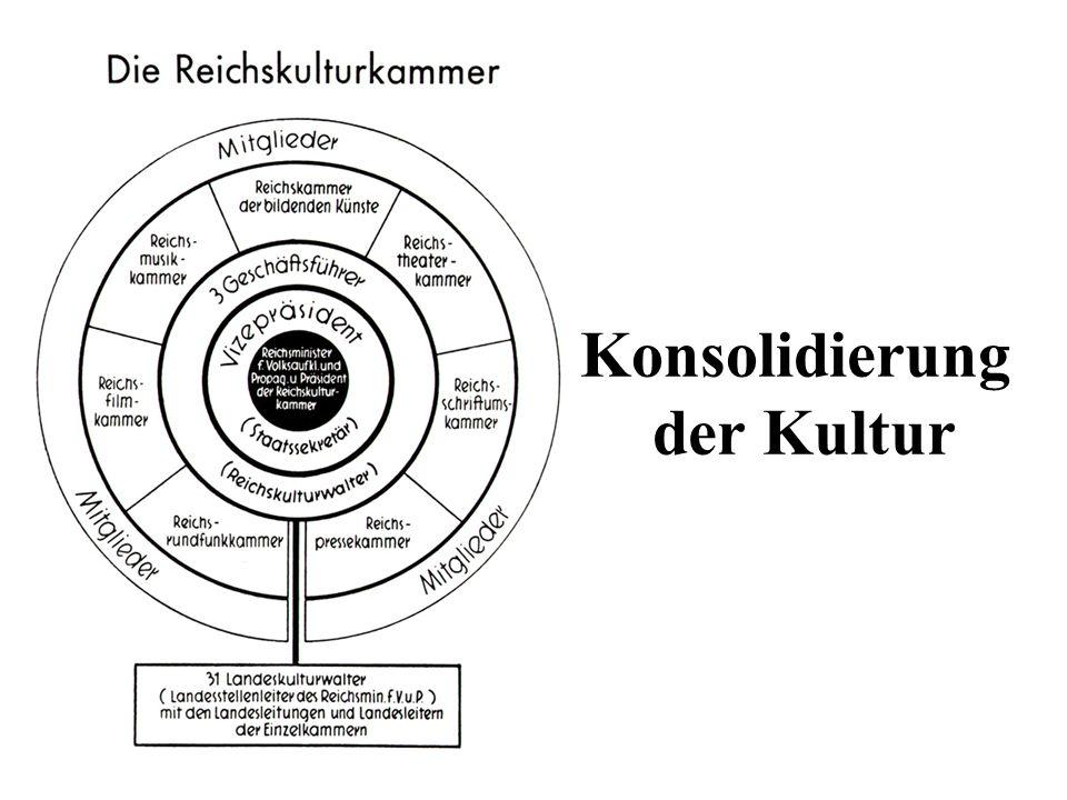 Konsolidierung der Kultur