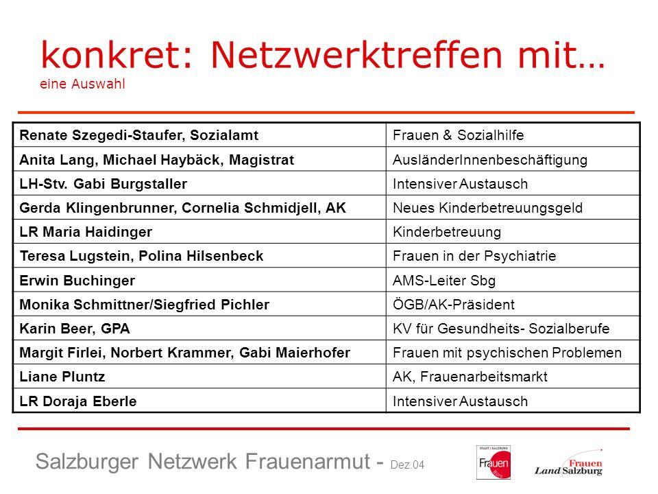 Salzburger Netzwerk Frauenarmut - Dez.04 konkret: Netzwerktreffen mit… eine Auswahl Renate Szegedi-Staufer, SozialamtFrauen & Sozialhilfe Anita Lang,