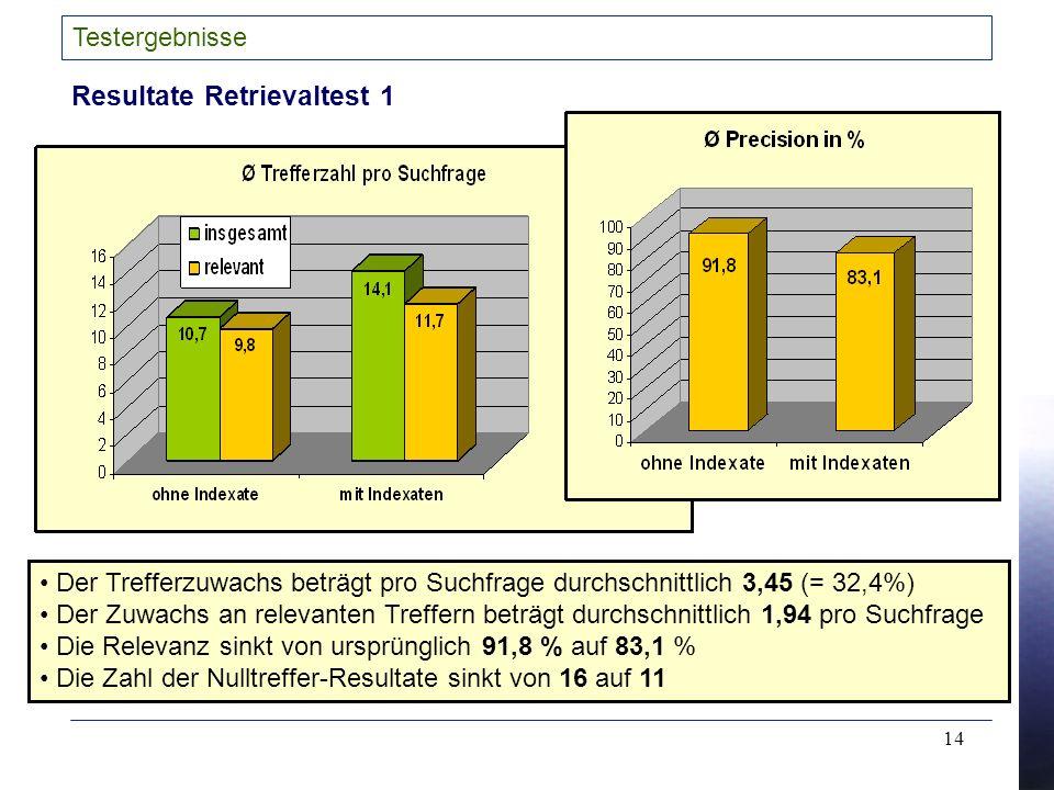 14 Testergebnisse Resultate Retrievaltest 1 Der Trefferzuwachs beträgt pro Suchfrage durchschnittlich 3,45 (= 32,4%) Der Zuwachs an relevanten Treffern beträgt durchschnittlich 1,94 pro Suchfrage Die Relevanz sinkt von ursprünglich 91,8 % auf 83,1 % Die Zahl der Nulltreffer-Resultate sinkt von 16 auf 11