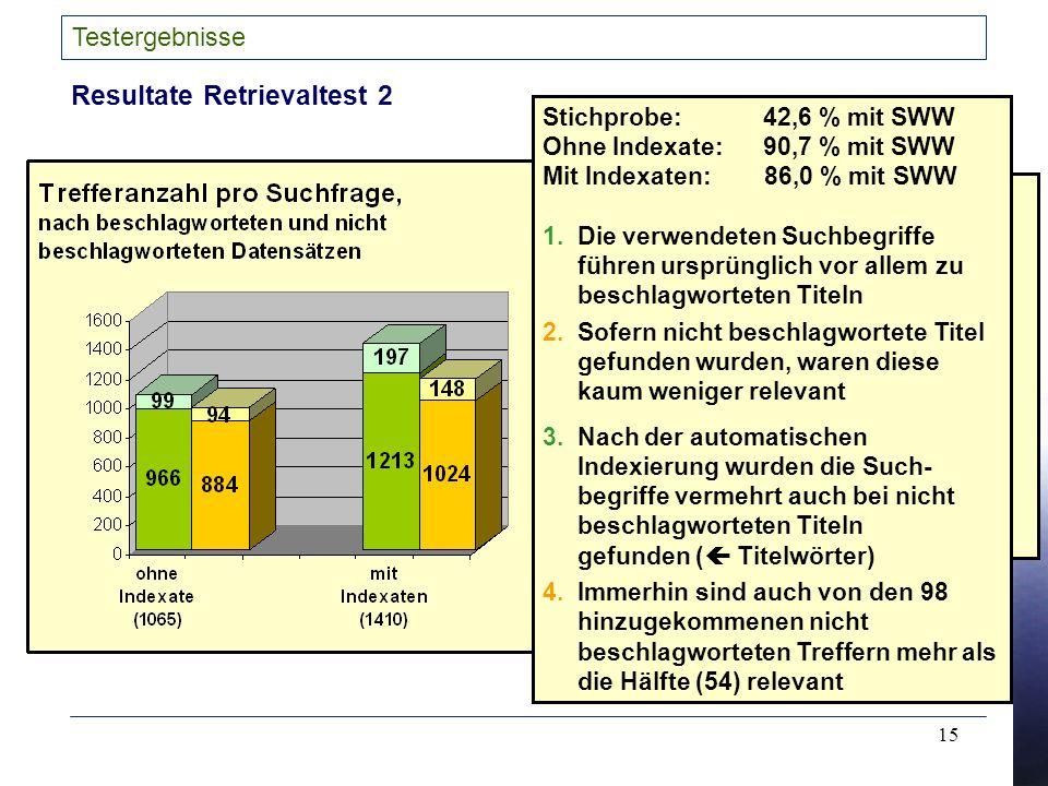 15 Testergebnisse Resultate Retrievaltest 2 Stichprobe: 42,6 % mit SWW Ohne Indexate: 90,7 % mit SWW Mit Indexaten: 86,0 % mit SWW 1.