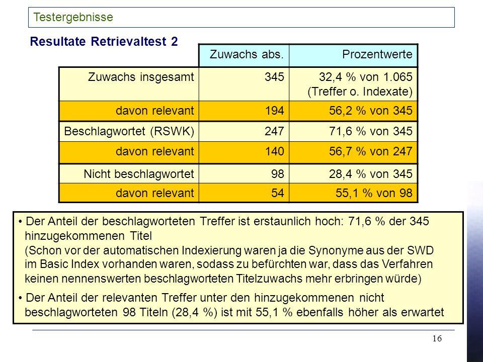 16 Testergebnisse Resultate Retrievaltest 2 Zuwachs abs.Prozentwerte Zuwachs insgesamt34532,4 % von 1.065 (Treffer o.