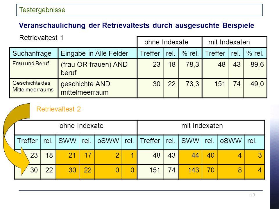 17 Testergebnisse Veranschaulichung der Retrievaltests durch ausgesuchte Beispiele SuchanfrageEingabe in Alle FelderTrefferrel.% rel.Trefferrel.% rel.