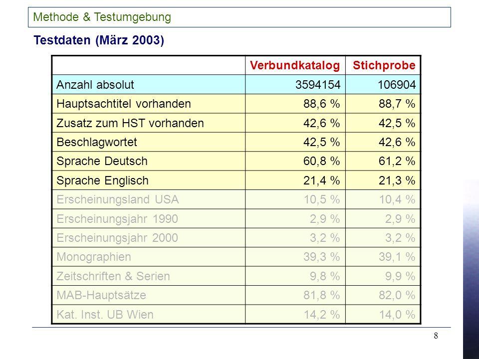 8 Methode & Testumgebung Testdaten (März 2003) VerbundkatalogStichprobe Anzahl absolut3594154106904 Hauptsachtitel vorhanden88,6 %88,7 % Zusatz zum HST vorhanden42,6 %42,5 % Beschlagwortet42,5 %42,6 % Sprache Deutsch60,8 %61,2 % Sprache Englisch21,4 %21,3 % Erscheinungsland USA10,5 %10,4 % Erscheinungsjahr 19902,9 % Erscheinungsjahr 20003,2 % Monographien39,3 %39,1 % Zeitschriften & Serien9,8 %9,9 % MAB-Hauptsätze81,8 %82,0 % Kat.