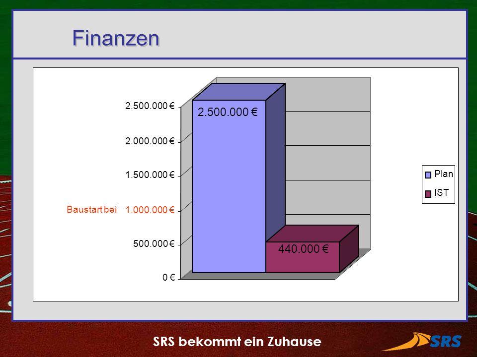 SRS bekommt ein Zuhause Finanzen Baustart bei 2.500.000 440.000 0 500.000 1.000.000 1.500.000 2.000.000 2.500.000 Plan IST