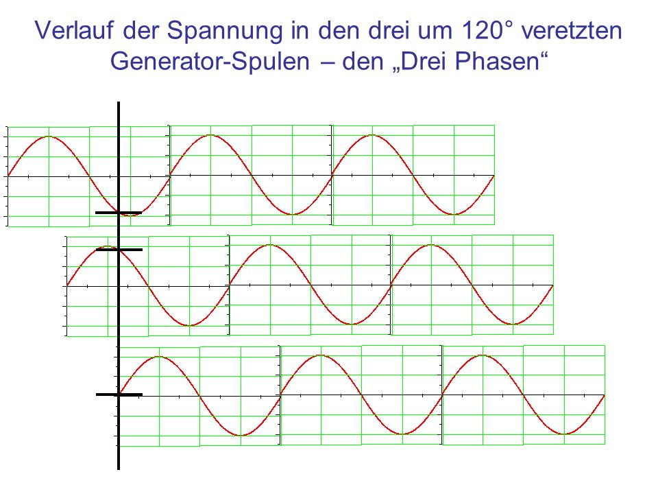 Verlauf der Spannung in den drei um 120° veretzten Generator-Spulen – den Drei Phasen