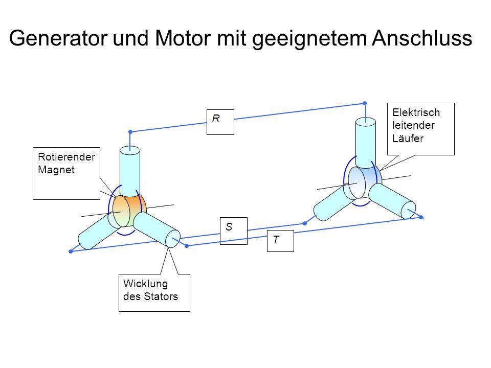 Generator und Motor mit geeignetem Anschluss Wicklung des Stators Rotierender Magnet R S Elektrisch leitender Läufer T