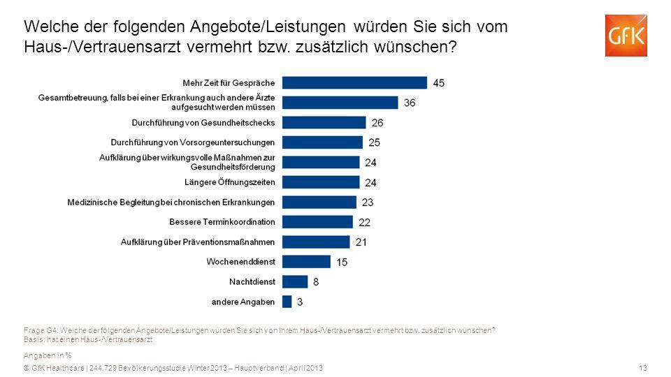 13 © GfK Healthcare   244.729 Bevölkerungsstudie Winter 2013 – Hauptverband   April 2013 Welche der folgenden Angebote/Leistungen würden Sie sich vom Haus-/Vertrauensarzt vermehrt bzw.
