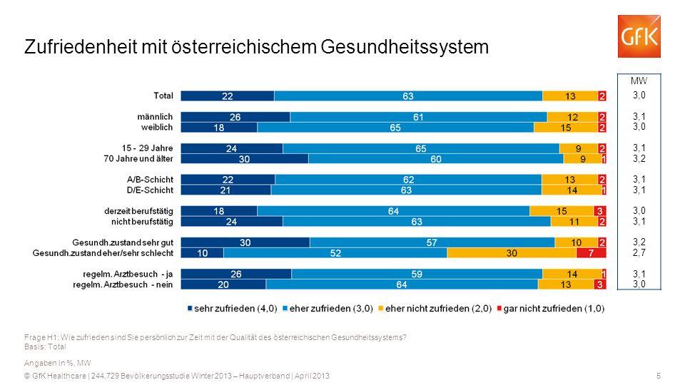 5 © GfK Healthcare   244.729 Bevölkerungsstudie Winter 2013 – Hauptverband   April 2013 Zufriedenheit mit österreichischem Gesundheitssystem Frage H1: Wie zufrieden sind Sie persönlich zur Zeit mit der Qualität des österreichischen Gesundheitssystems.