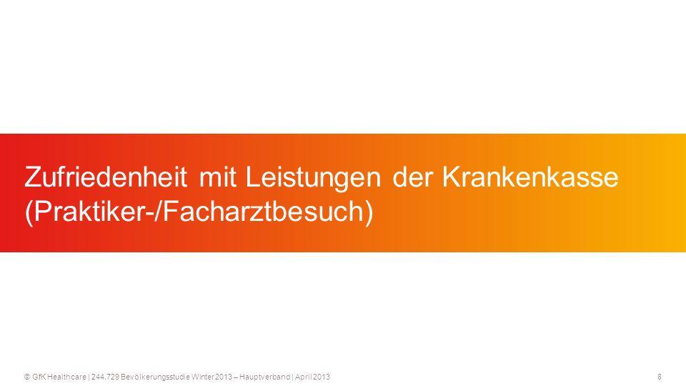 8 © GfK Healthcare   244.729 Bevölkerungsstudie Winter 2013 – Hauptverband   April 2013 Zufriedenheit mit Leistungen der Krankenkasse (Praktiker-/Facharztbesuch)